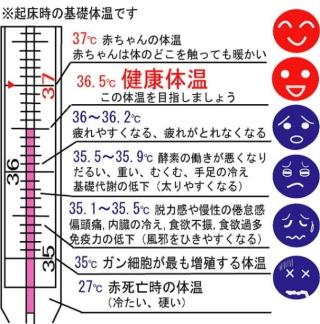 低体温症」が急増!1℃下がると25...